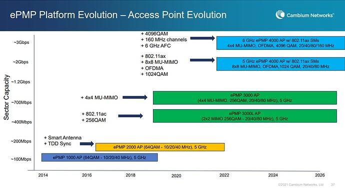 e4k evolution