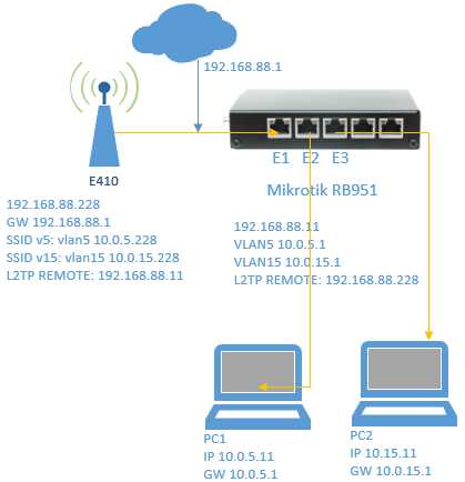 Solved: L2TP e410 with Mikrotik Problems - Cambium Networks Community