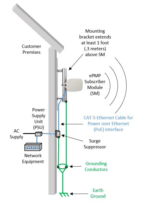 Epmp Grounding And Lightning Protection Diagrams