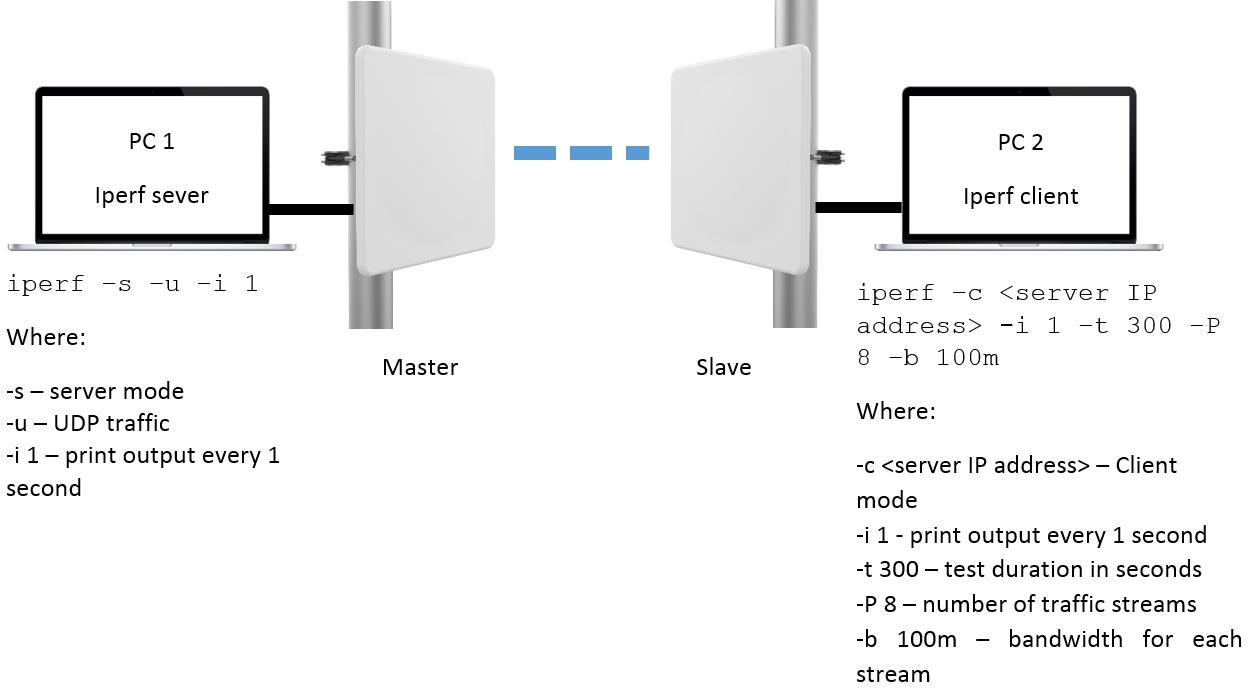 PTP 550 Load Balancing and Throughput Testing - Cambium
