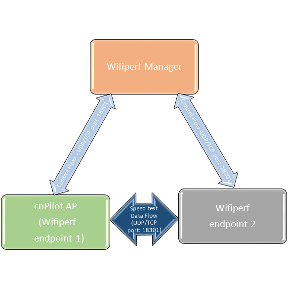 WifiPerf – Network Performance measurement tool for cnPilot
