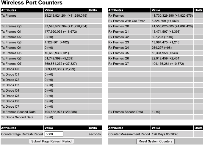 PTP650 Wireless Counters